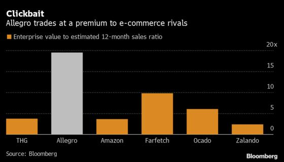 E-Commerce Boom Propels THG, Allegro to Europe's Benchmark Index