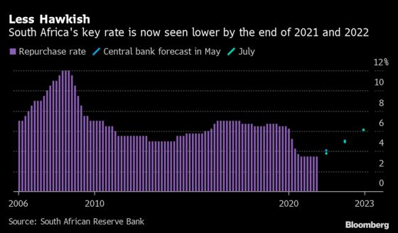 South Africa Turns Less Hawkish on Key Rate After Riots