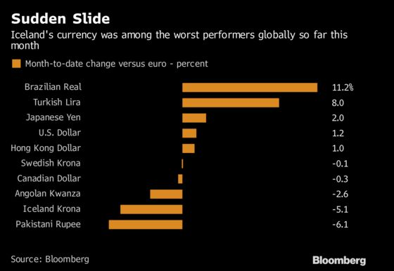 Europe's Worst Currency Is Still Strong a Decade After Crisis