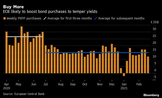 ECB Has Room to Boost Bond Purchases to Temper Yields