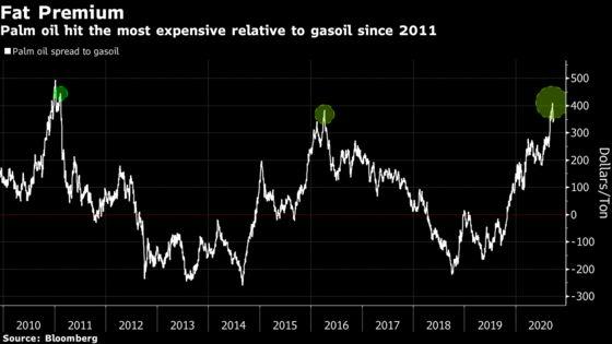Palm Oil's Biofuel Goals Just Got a Whole Lot Harder to Meet