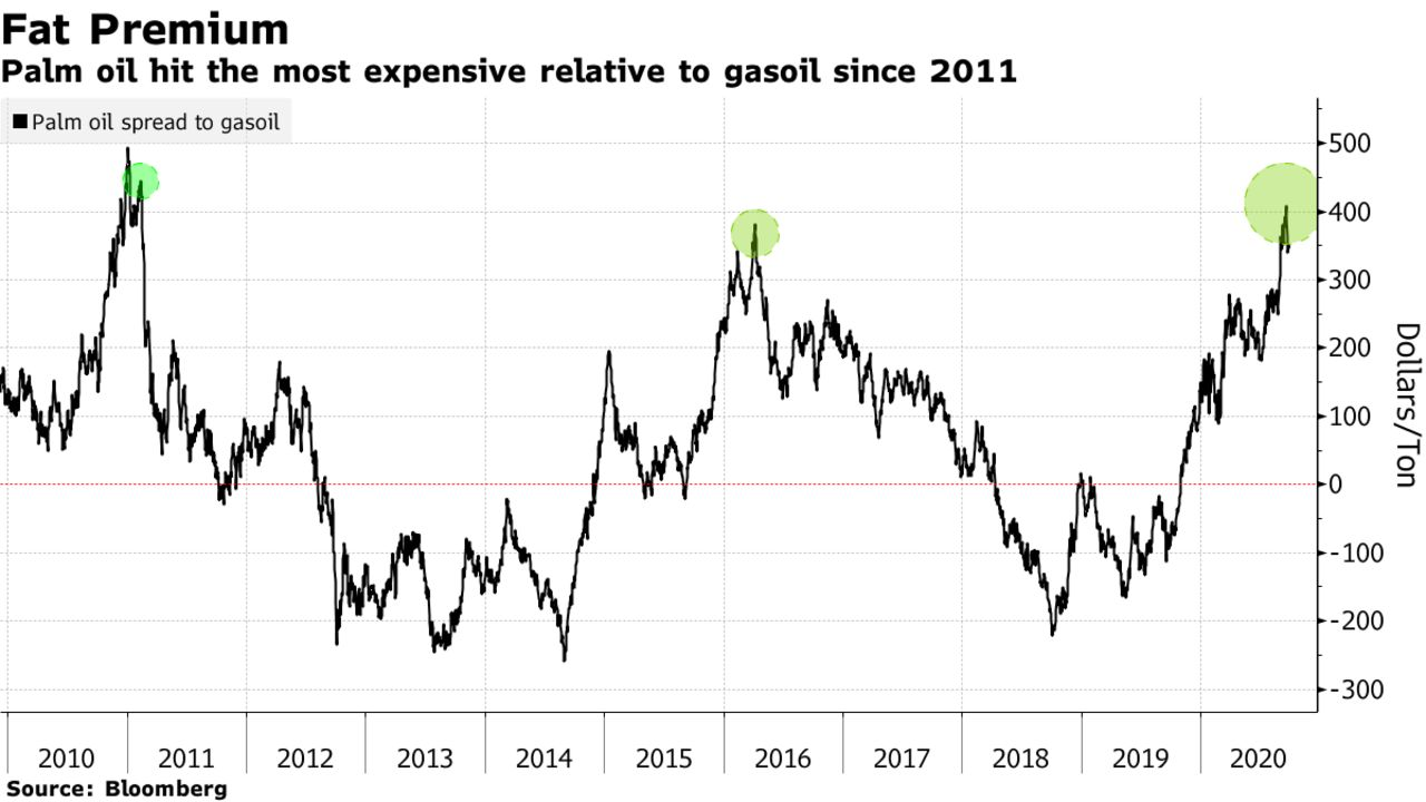 Palm oil hit the most expensive relative to gasoil since 2011