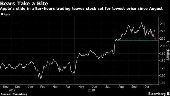 Apple Bulls Balk at Surprise End to Unit Sales Data; Shares Drop