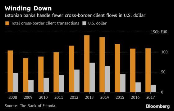 Estonia Banks Did $500 Billion in Cross-Border Flows