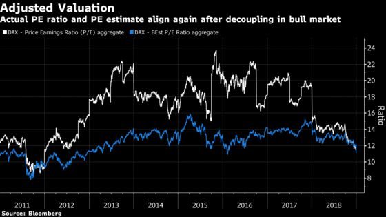 German Money Managers Optimistic as DAX Recoups Early Losses