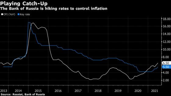 Russia Eyes Biggest Rate Hike Since 2014