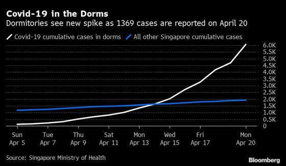 How Singapore Flipped From Virus Hero to Cautionary Tale