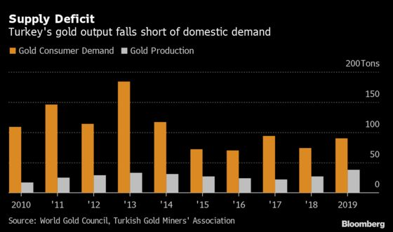 Record Turkey Gold Output Is All Headed for the Central Bank