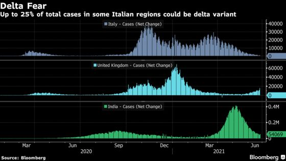 Delta Variant Accounts for 25% of Virus Cases in Parts of Italy