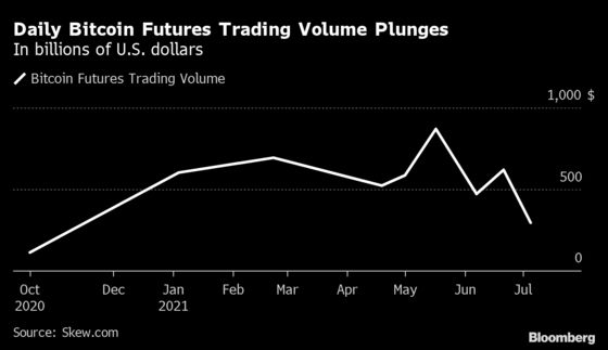 Crypto Derivatives Trading Exceeded Spot in June as Prices Fell