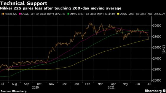 Japan's Nikkei 225 Pares Loss After Flirting With Correction