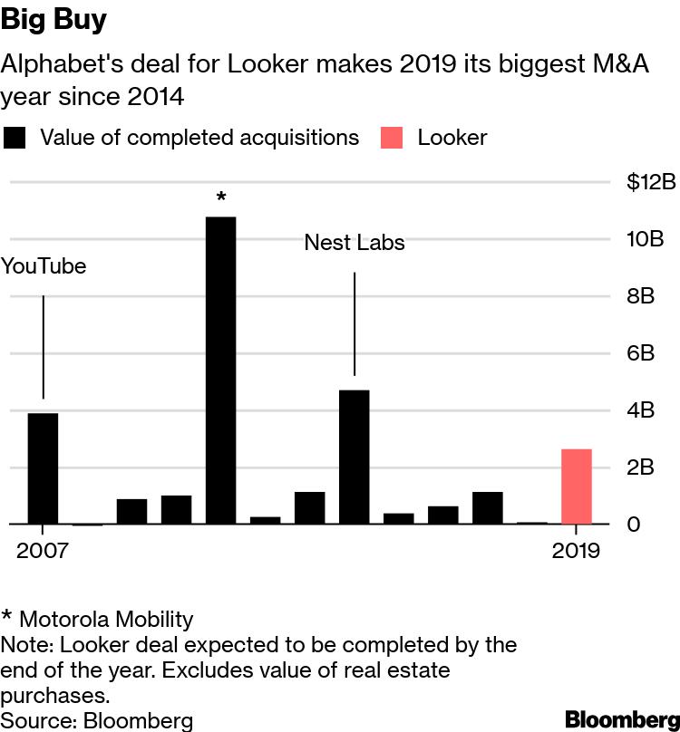 Google (GOOGL) Buys Looker for $2 6 Billion - Bloomberg