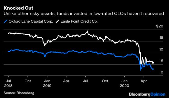 CLOs Are Inflicting Serious Pain to Risk Takers