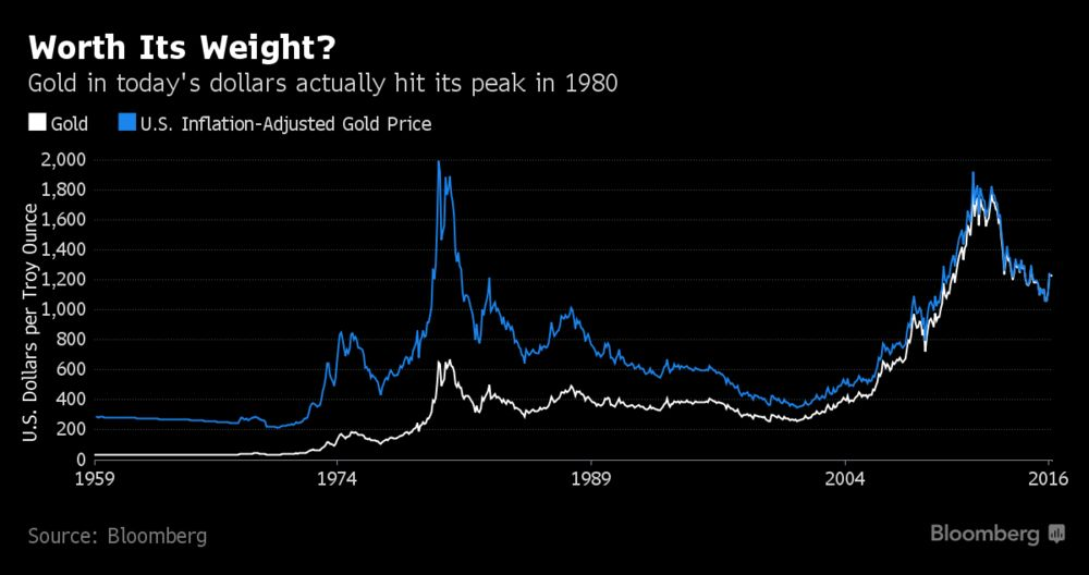 Gold S Retion For Being A Good Hedge Against Inflation Doesn T Necessarily Hold Up To The Bright Light Of Data In Nominal Terms Spiked More