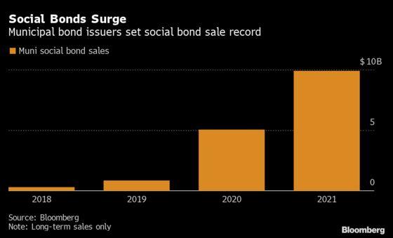 BlackRock, Goldman Join Racial-Justice Push in Muni-Bond Market