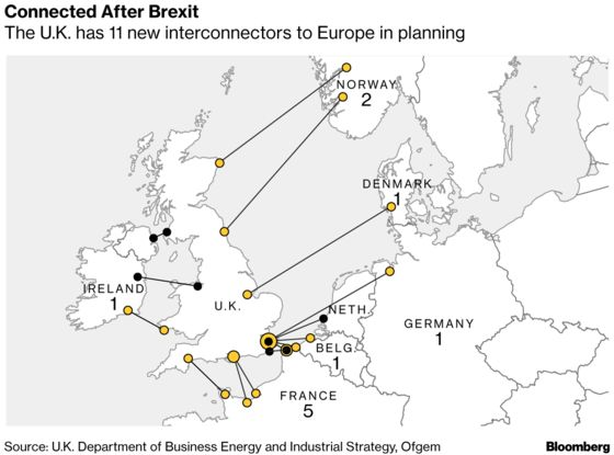 Keeping the Lights on After Brexit: No-Deal's Impact on Energy