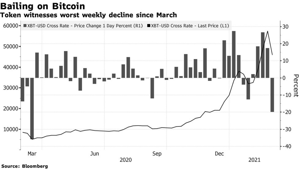 Bitcoin Btc Usd Cryptocurrency Price News Coin S Worst Weekly Slide In A Year Bloomberg