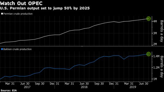 U.S. Oil Output Tops 12 Million Barrels a Day for First Time