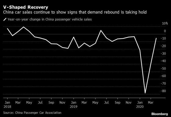 China's Auto Market Is Witnessing a V-Shaped Recovery