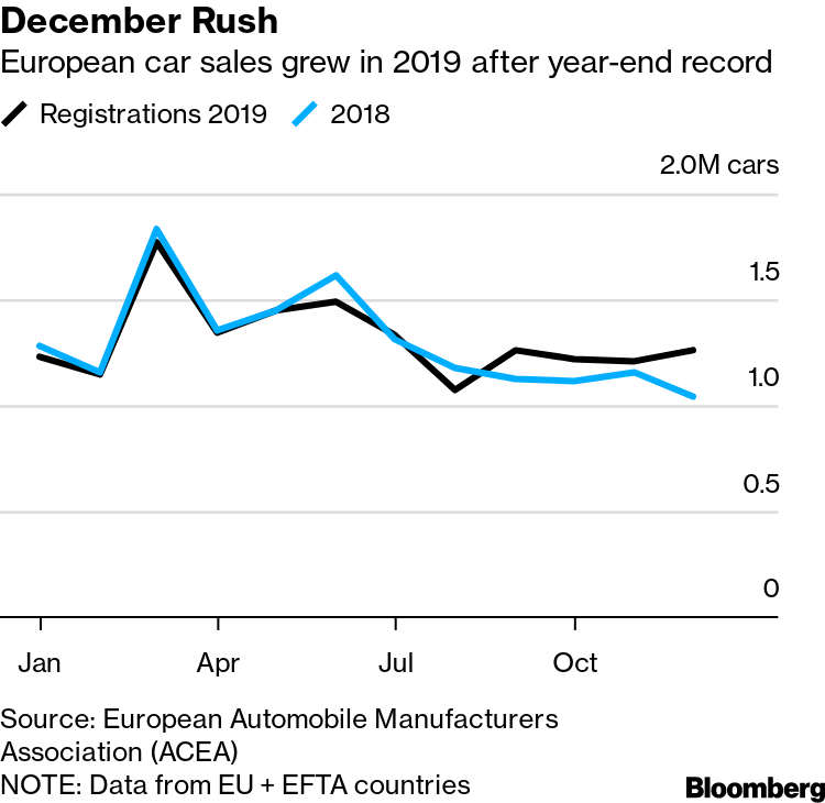 eu car sales