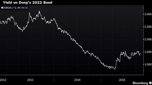 The yield on Dong's 2022 bond has come down since its capital injection