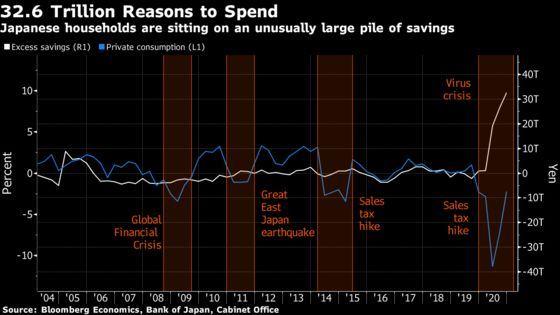 32.6 Trillion Reasons for Japanese Consumers to Spend