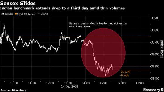 India Stock Bears Tighten Grip in Thin Trade on Weak Global Cues