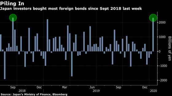 Japanese Investors Pile Into Foreign Bonds