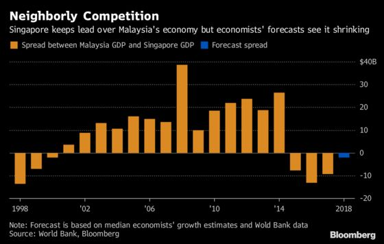 Singapore's Lead Over Malaysia's Economy Is Shrinking