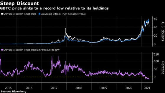 Largest Bitcoin Fund Dives to Record Discount Amid Crypto Swoon