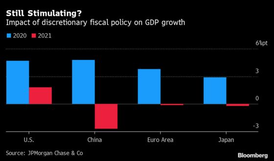 U.S. As Global Growth Engine Risks Igniting Some Old Tensions