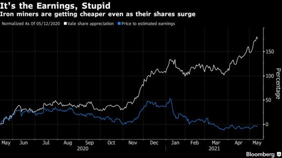 Iron Ore Majors Are Getting Cheaper in a Record-Breaking Rally