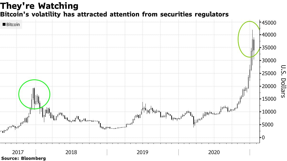 Bitcoin's volatility has attracted attention from securities regulators