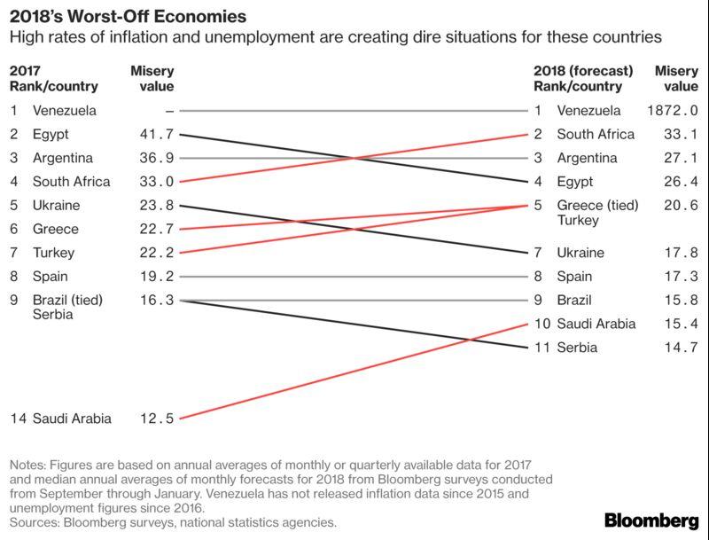 Украина попала втоп-10 самых «несчастных экономик» мира поверсии Bloomberg