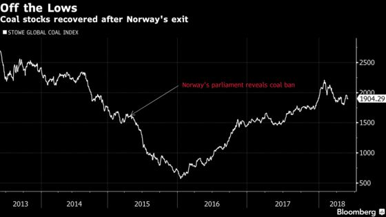 Fight Erupts Over Coal Ban at Norway's $1 Trillion Wealth Fund