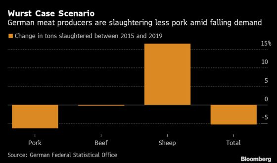 Struggling German Meat Industry Threatened by Tax-Hike Proposal