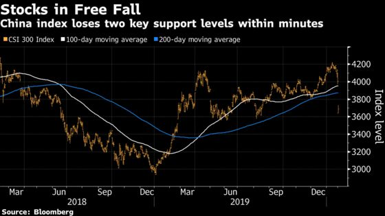 China's Worst Rout in Years Has 3,257 Stocks Falling by Daily Limit