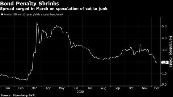 Illinois's Bond-Market Penalty Hits Lowest Since Pandemic Crash