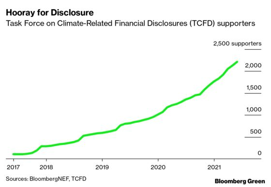 More Money Than Ever Is Flowing Into Climate Tech