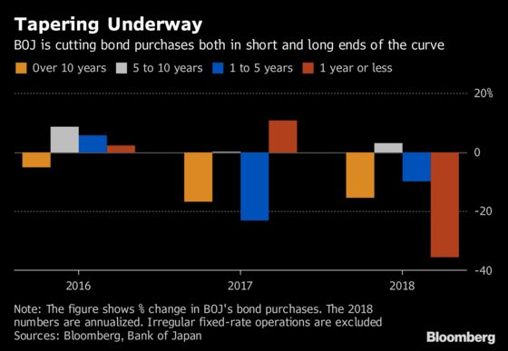 BOJ Bond-Buying Set for Slowest Pace in Kuroda Era, Goldman Says