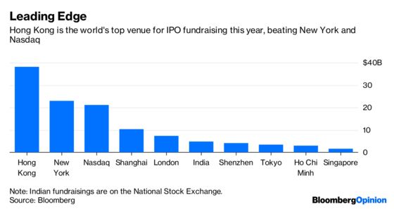 Hong Kong's IPO Takeoff Is Running Out of Runway