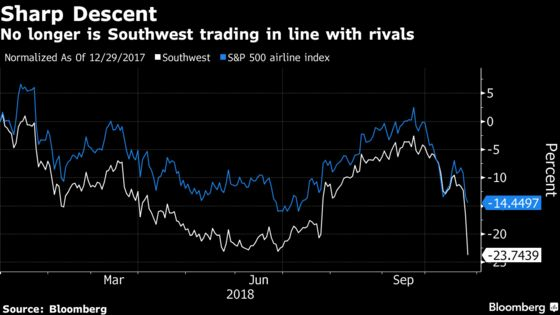 Southwest Air Sinks as Higher Cost Outlook Extends Into 2019