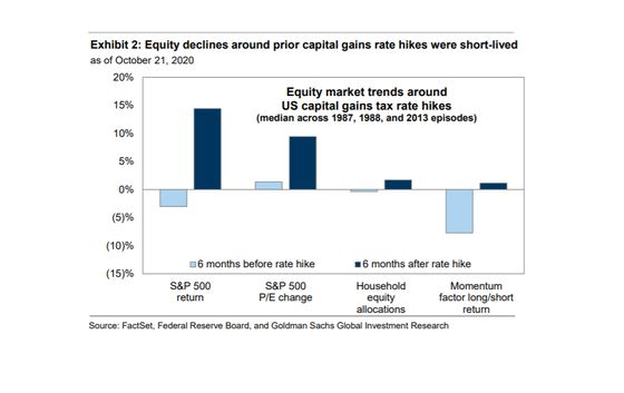 Goldman Says Capital-Gains Tax Hike Would Be 'Minor' for Stocks