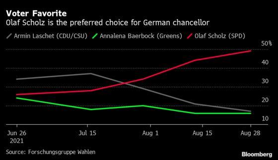German SPD's Scholz Wins Election Debate in Blow to Merkel Heir