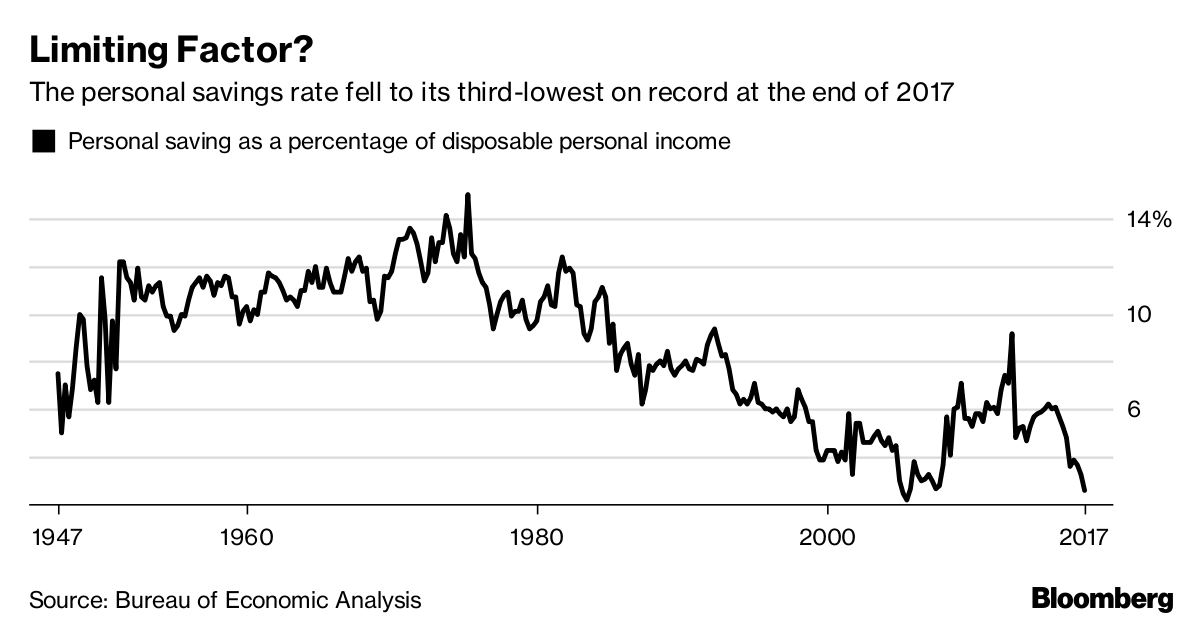 Why the Savings Rate Is a Reason to Worry About 2018 U.S. Growth - Bloomberg