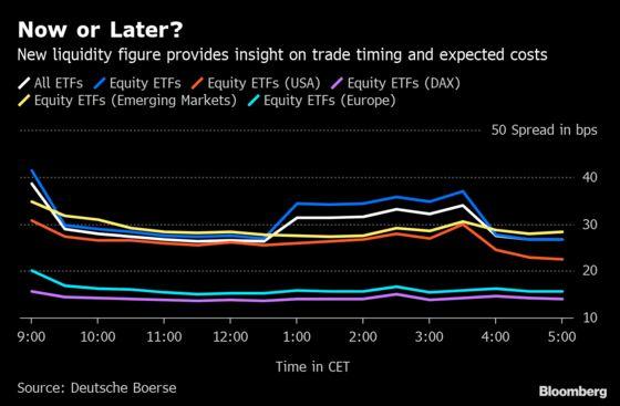 Deutsche Boerse Gives Timing Details for $15 Billion ETF Market