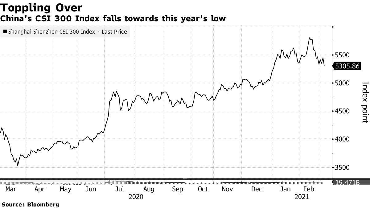 China's CSI 300 Index falls towards this year's low