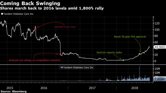 Insulin-Pump Maker Tandem Marks 'Rebirth' on Way to 1,800% Rally