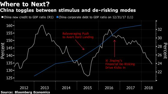 China's Bond Traders Embrace Leverage Again on Policy Shift