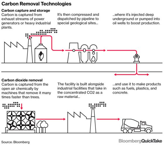 Carbon Capture, the Vacuum Cleaner the Climate Needs: QuickTake